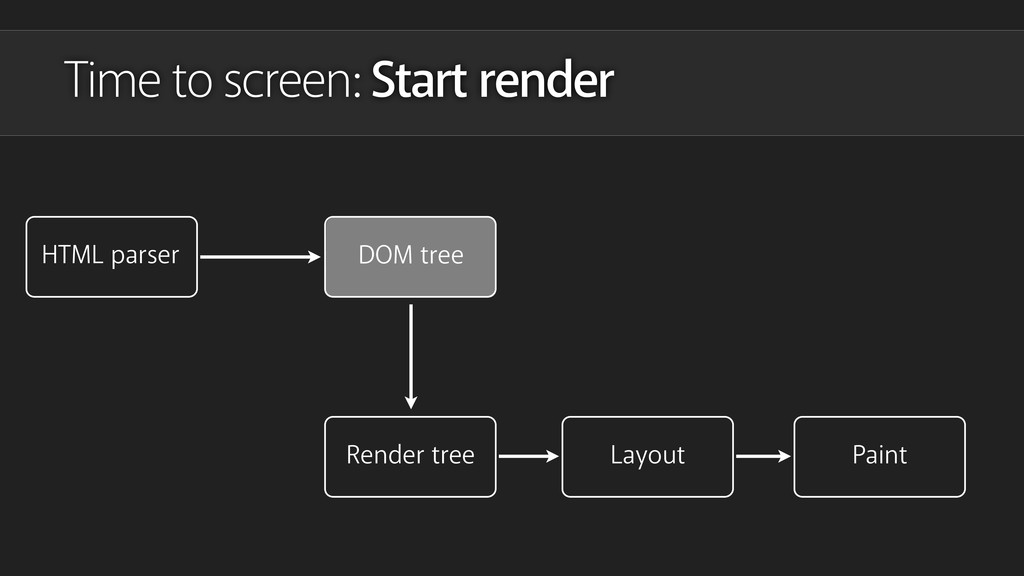 Time to screen: Start render HTML parser DOM tr...