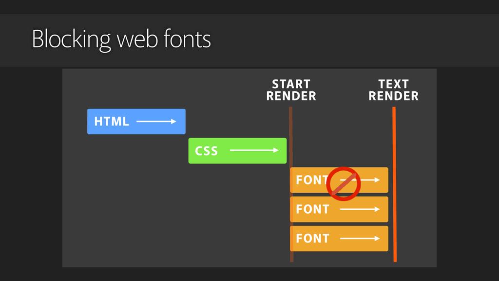 Blocking web fonts HTML CSS FONT FONT FONT STAR...