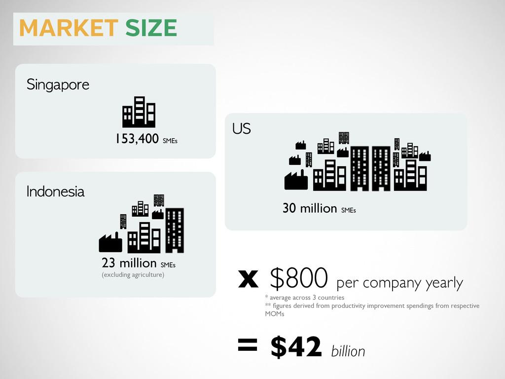 Singapore 153,400 SMEs Indonesia 23 million SME...