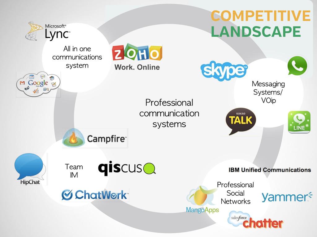 153,400 SMEs COMPETITIVE LANDSCAPE Professional...