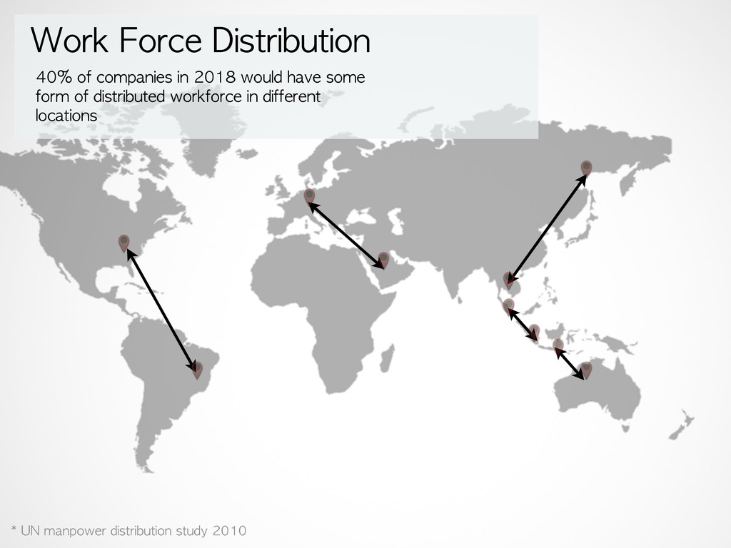 Work Force Distribution 40% of companies i...
