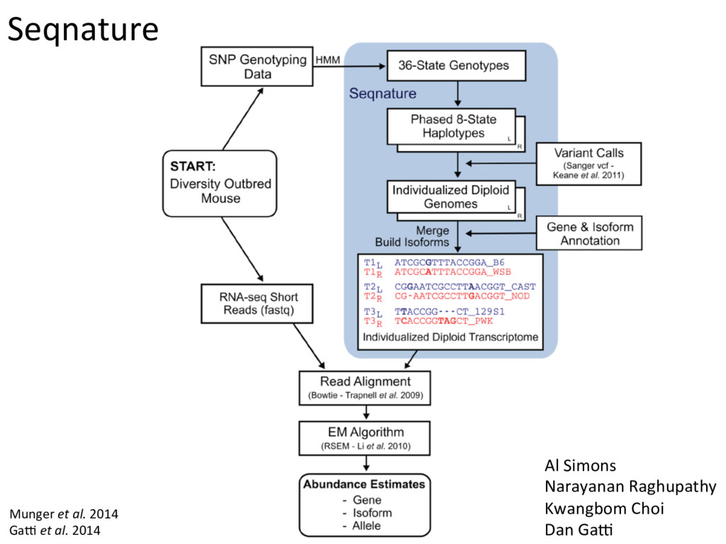 Seqnature Munger et al. 2014 GaO et al. 2014 Al...