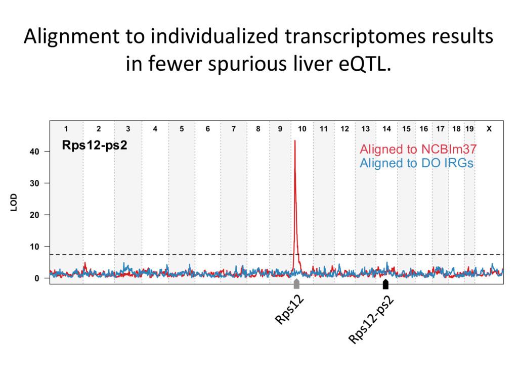 Alignment to individualized transcriptomes resu...