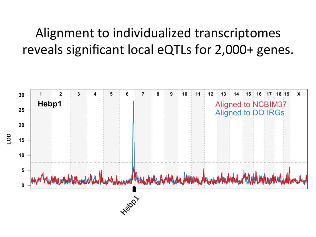 Hebp1 Aligned to NCBIM37 Aligned to DO IRGs Ali...