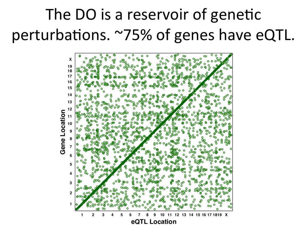 The DO is a reservoir of gene)c perturba)ons. ~...