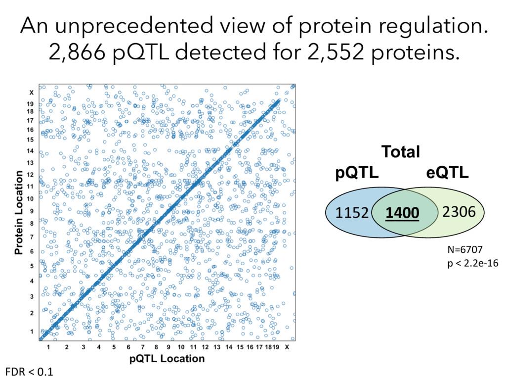 An unprecedented view of protein regulation. 2,...