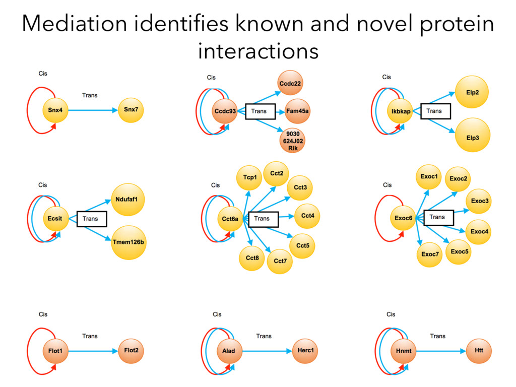 Mediation identifies known and novel protein int...