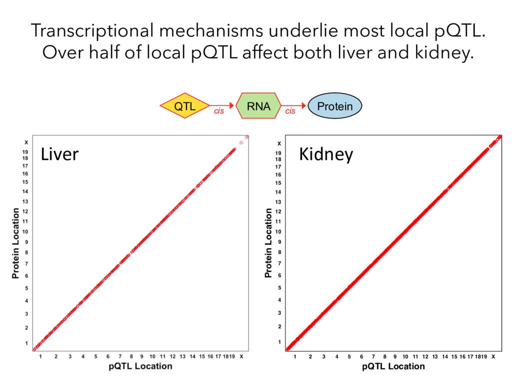 Liver Protein Location pQTL Location 1 2 3 4 5 ...