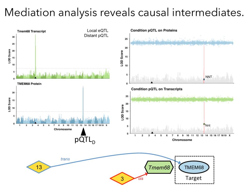 Mediation analysis reveals causal intermediates...