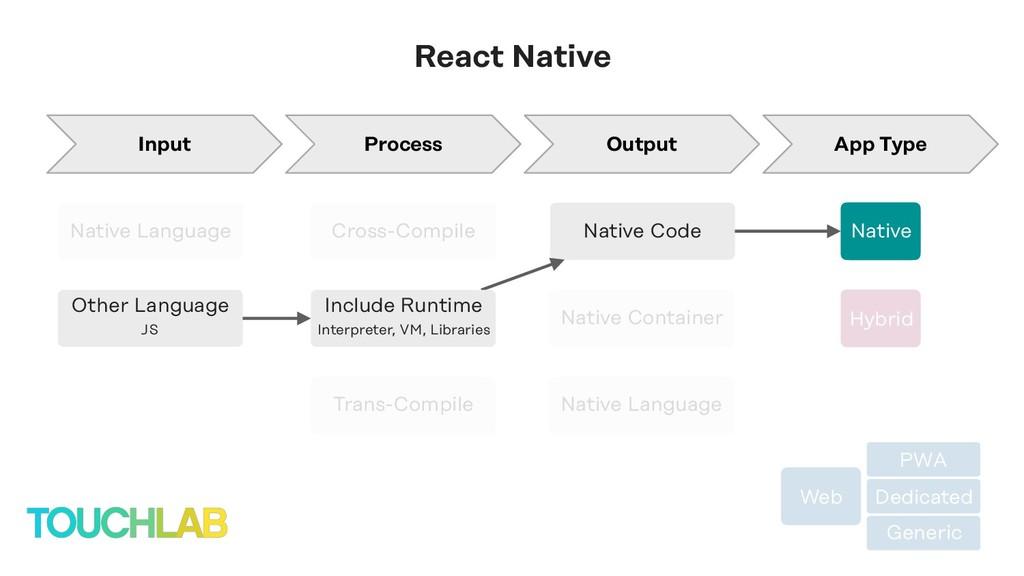 Web PWA Dedicated Generic Native Native Code Na...