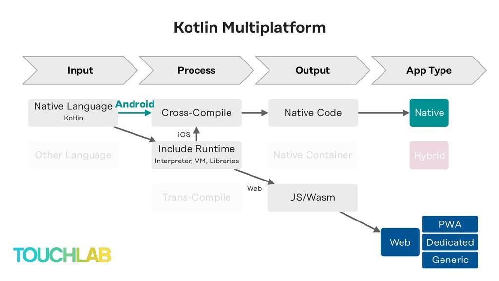 JS/Wasm Include Runtime Interpreter, VM, Librar...