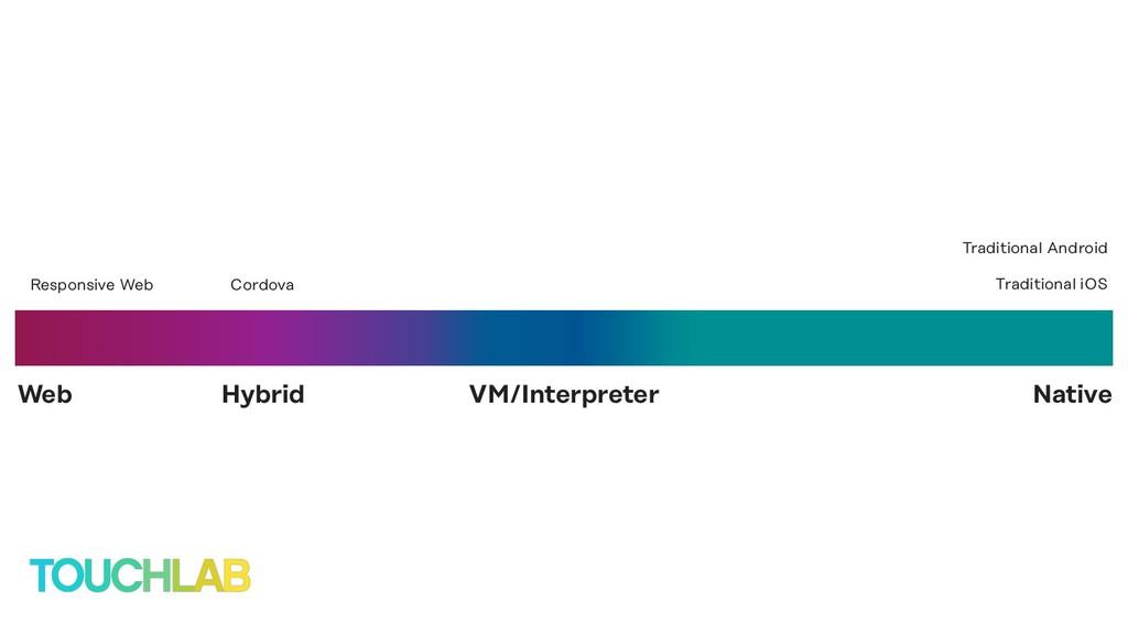 VM/Interpreter Web Native Hybrid Responsive Web...