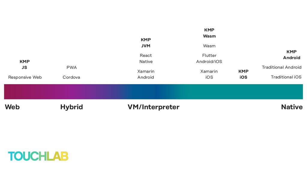 VM/Interpreter Web Native Hybrid Xamarin iOS Xa...