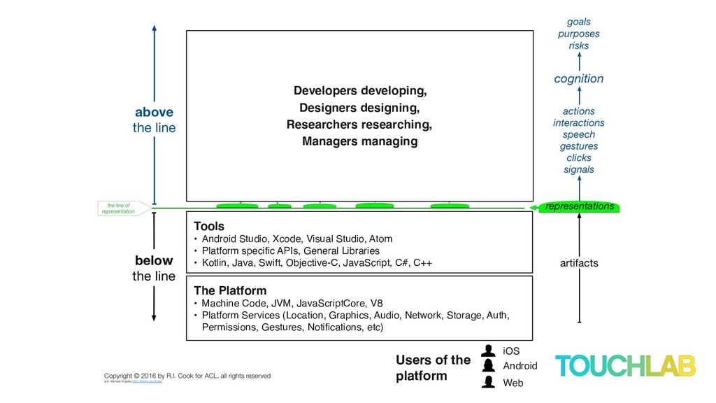 Developers developing, Designers designing, Res...