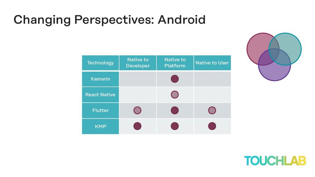Technology Native to Developer Native to Platfo...