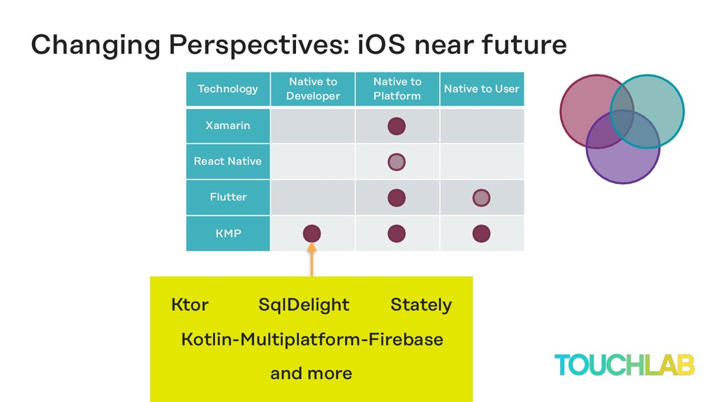 Changing Perspectives: iOS near future Technolo...