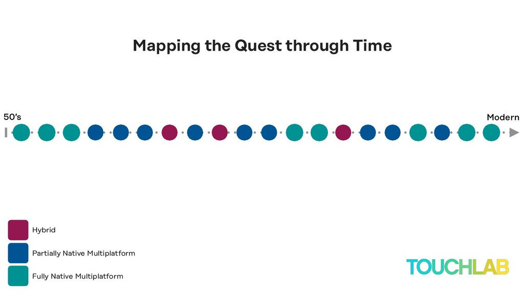 Hybrid Mapping the Quest through Time 50's Mode...