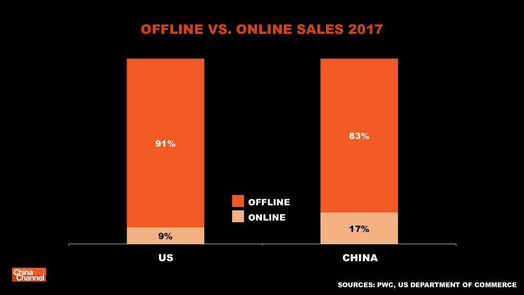 9% 17% 91% 83% 类别 1 类别 2 CHINA OFFLINE VS. ONLI...