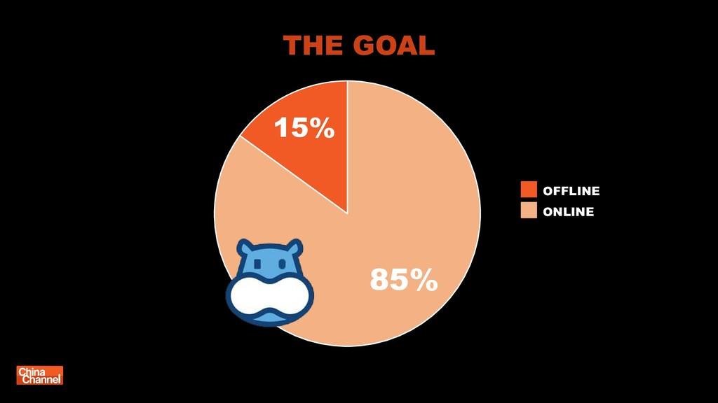 85% 15% THE GOAL OFFLINE ONLINE