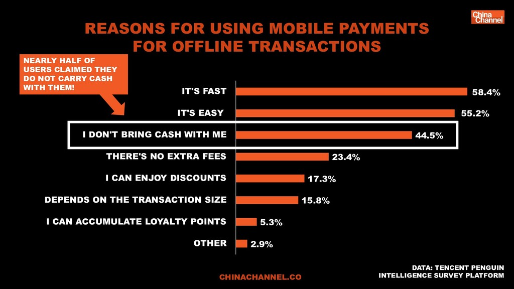 REASONS FOR USING MOBILE PAYMENTS FOR OFFLINE T...