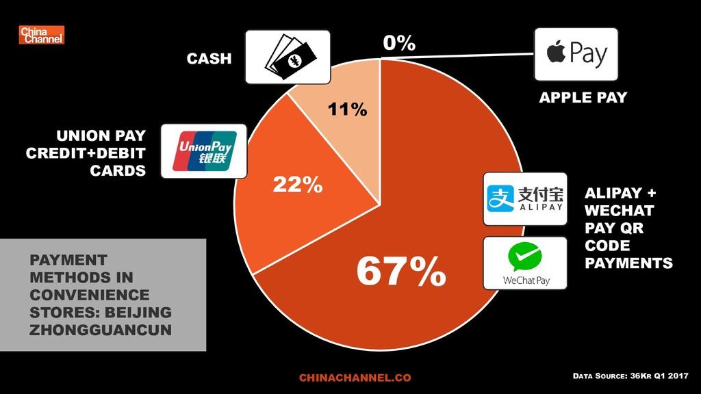 DATA SOURCE: 36KR Q1 2017 0% 22% 67% 11% PAYMEN...