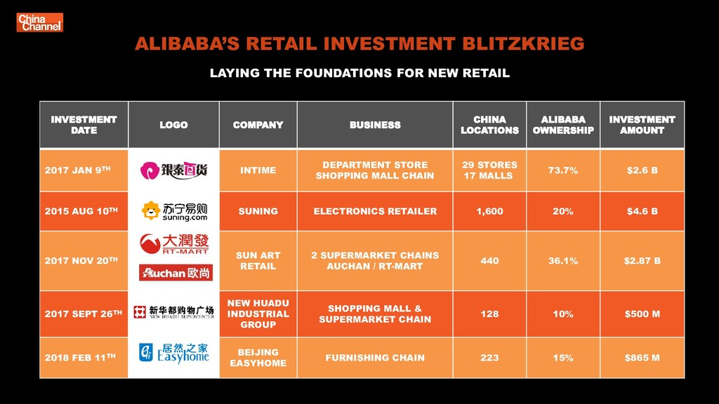 ALIBABA'S RETAIL INVESTMENT BLITZKRIEG LAYING T...