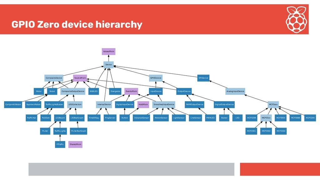 GPIO Zero device hierarchy ValuesMixin SourceMi...