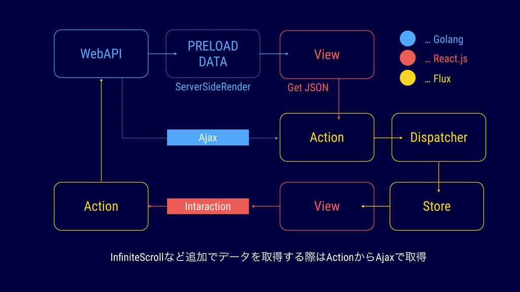 WebAPI PRELOAD DATA ServerSideRender View Get J...