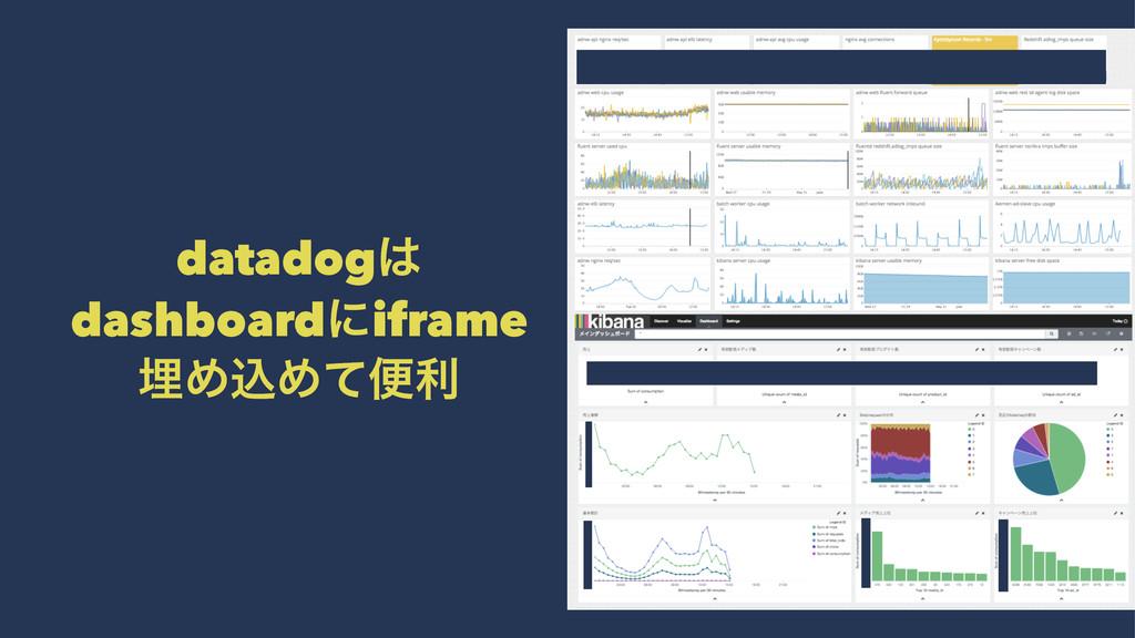 datadog dashboardʹiframe ຒΊࠐΊͯศར