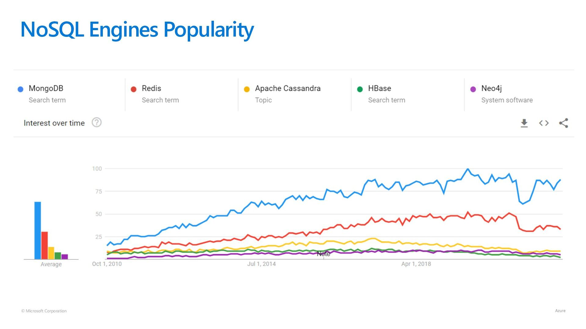 © Microsoft Corporation NoSQL Engines Popularity