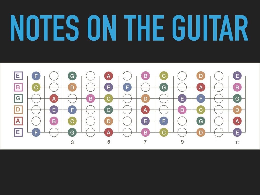 NOTES ON THE GUITAR