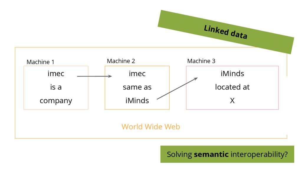 World Wide Web imec same as iMinds imec is a co...