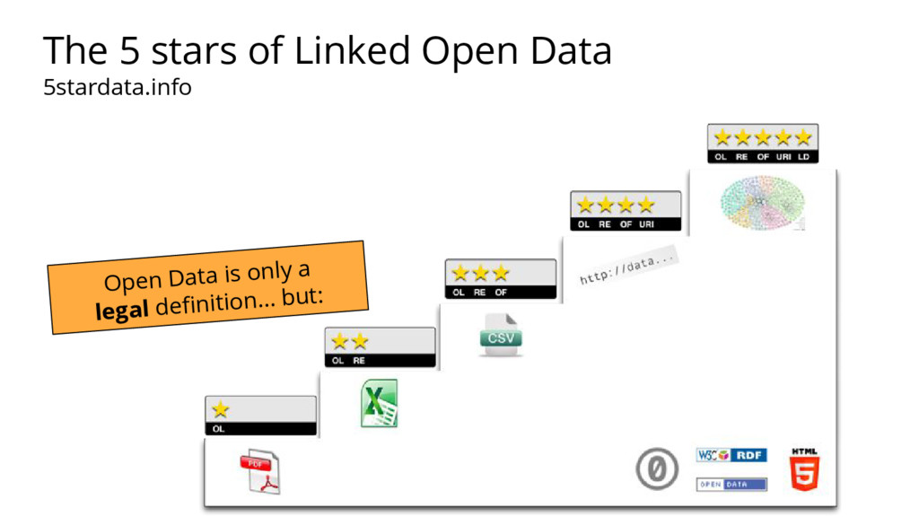 Open Data is only a legal definition… but: The ...