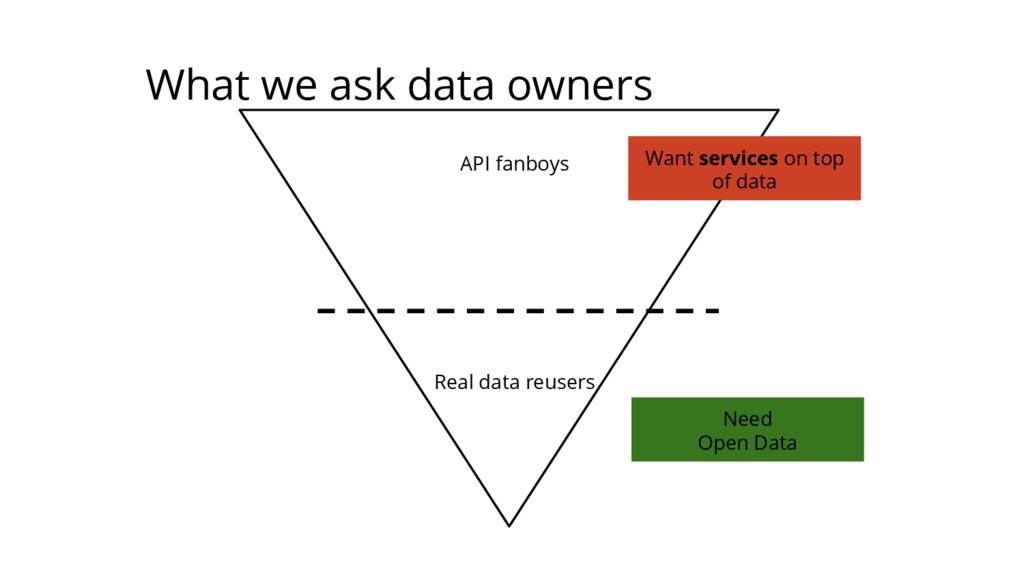API fanboys Real data reusers Need Open Data Wa...