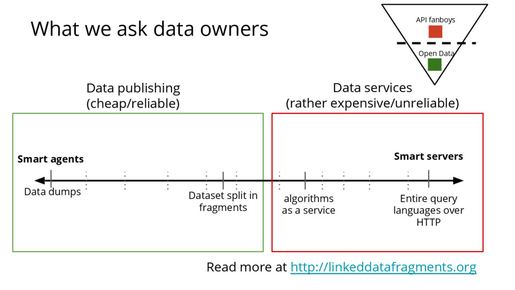What we ask data owners Data dumps Smart server...