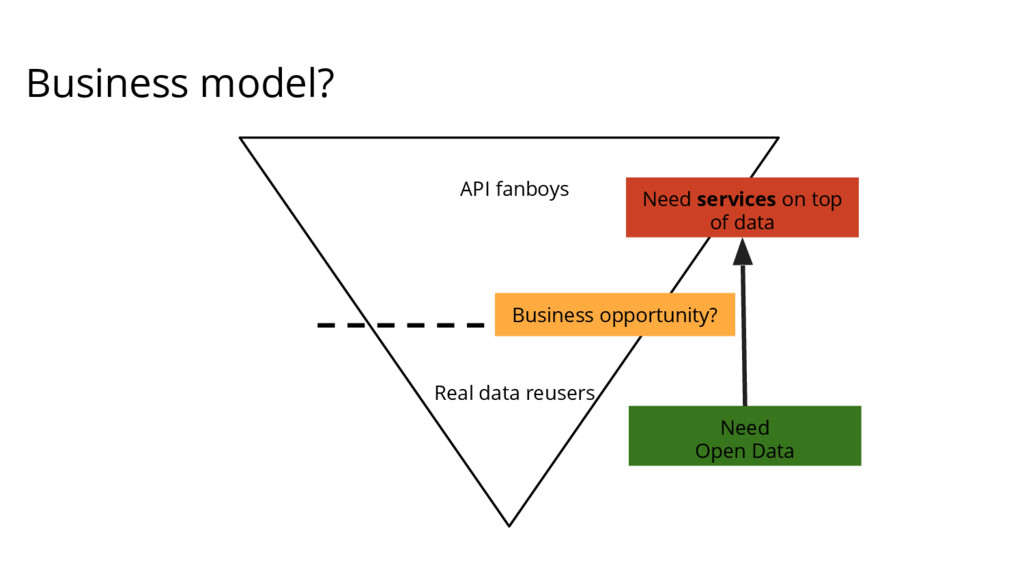 Business model? API fanboys Real data reusers N...