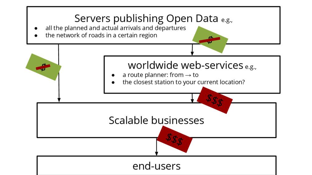 Servers publishing Open Data e.g., ● all the pl...