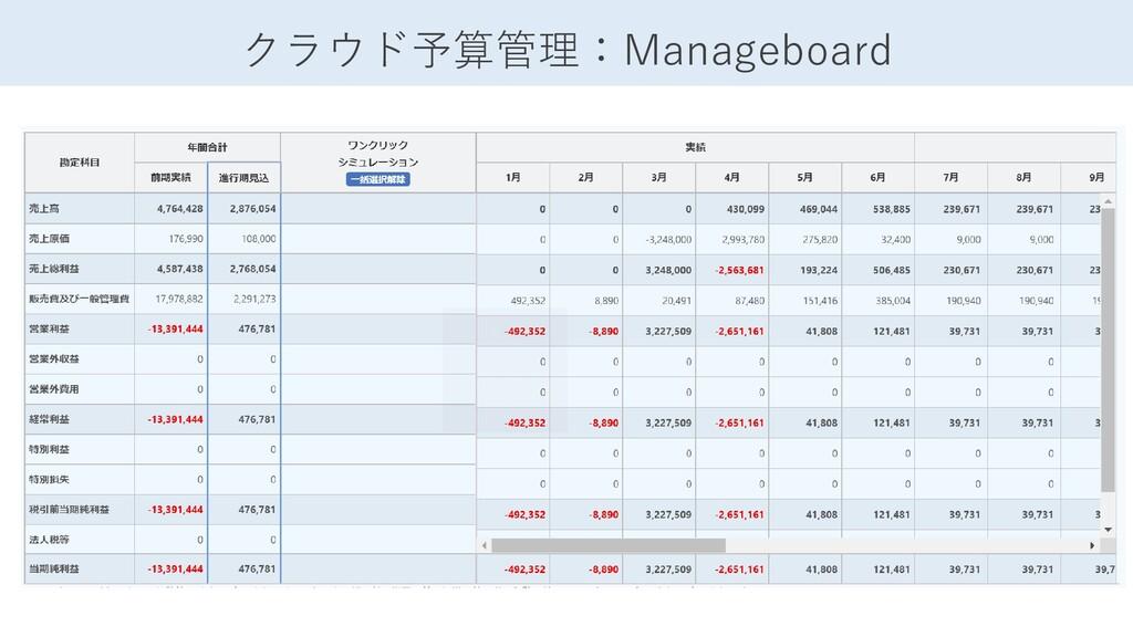 クラウド予算管理:Manageboard