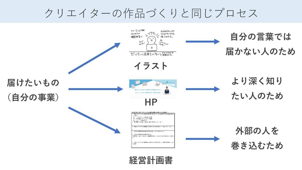 クリエイターの作品づくりと同じプロセス 届けたいもの (自分の事業) イラスト HP 経営計画...