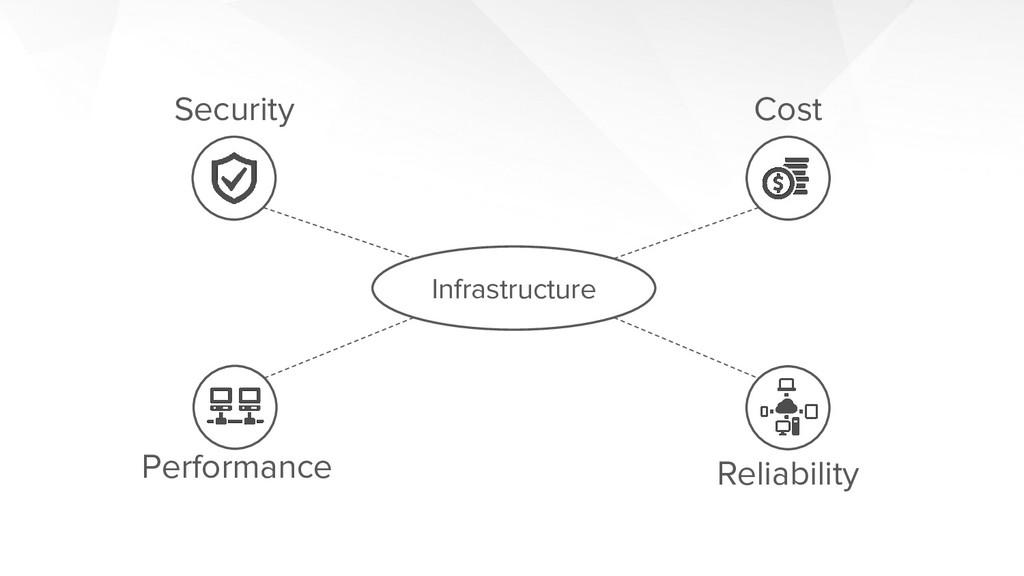 Security Performance Cost Reliability Infrastru...
