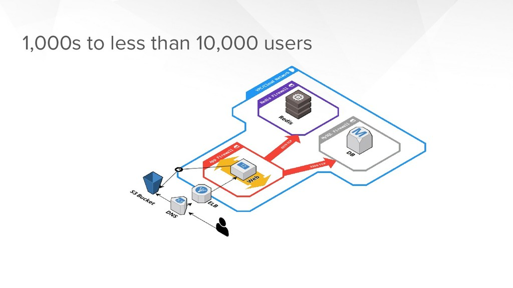 1,000s to less than 10,000 users