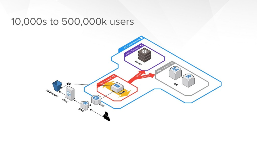10,000s to 500,000k users