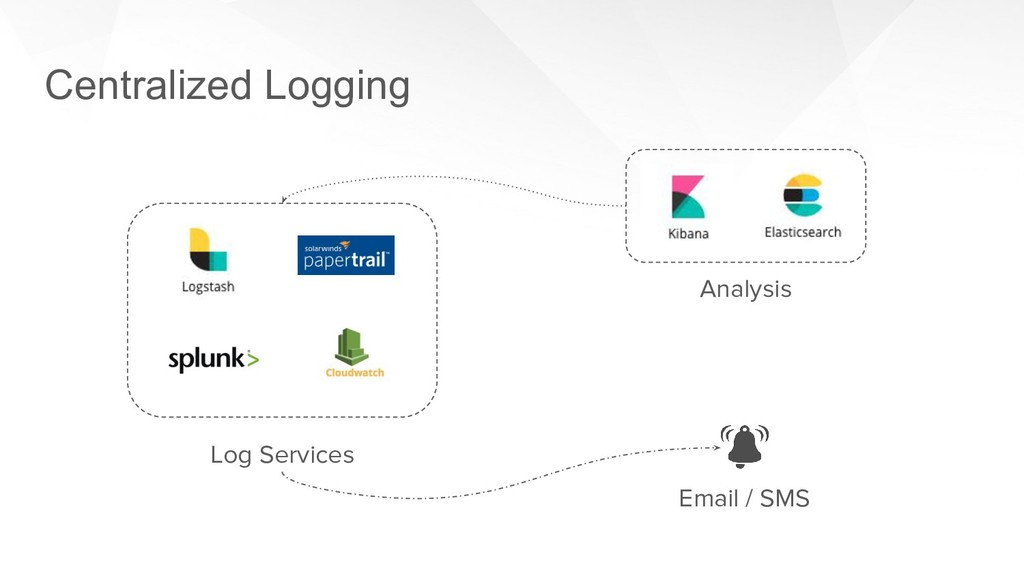 Centralized Logging Email / SMS Analysis Log Se...