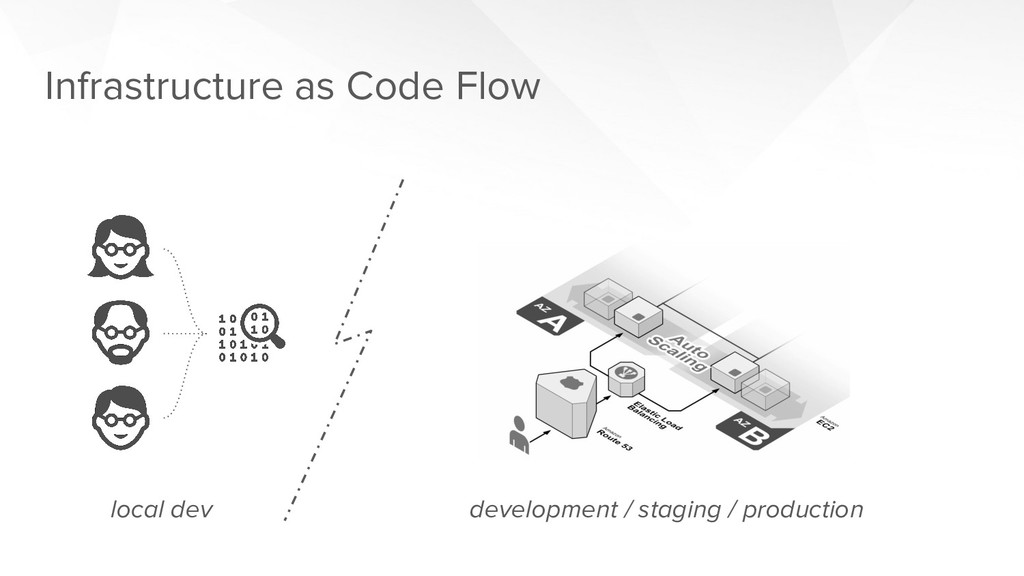 Infrastructure as Code Flow local dev developme...