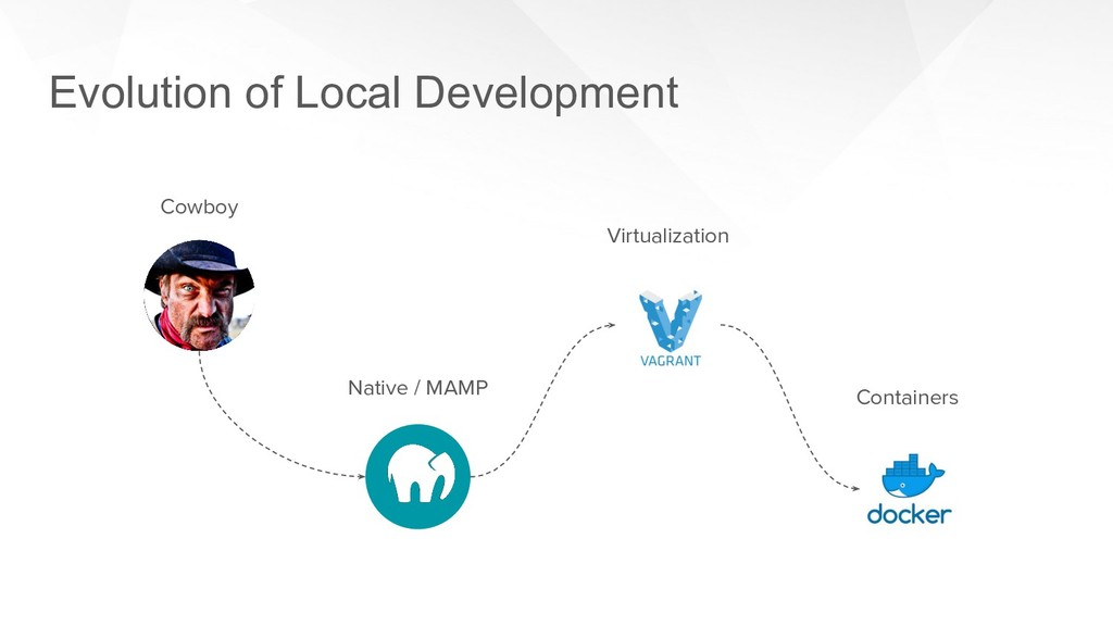 Evolution of Local Development Cowboy Native / ...