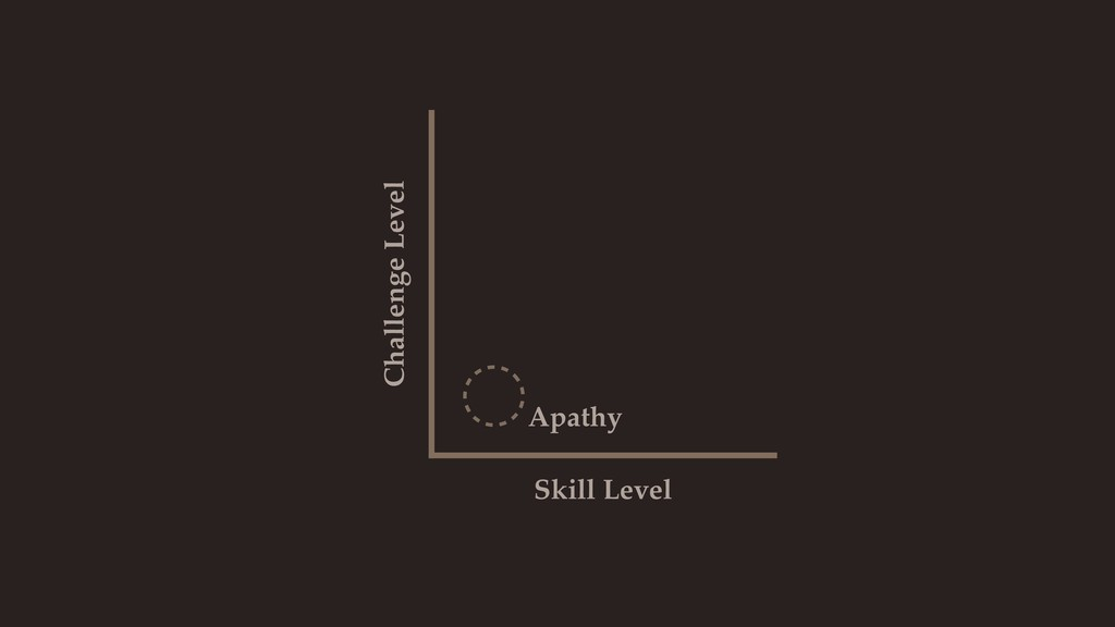 Skill Level Challenge Level Apathy