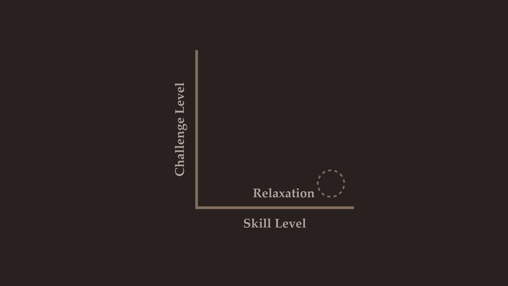 Skill Level Challenge Level Relaxation