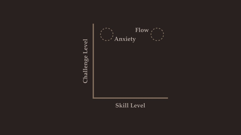 Skill Level Challenge Level Flow Anxiety