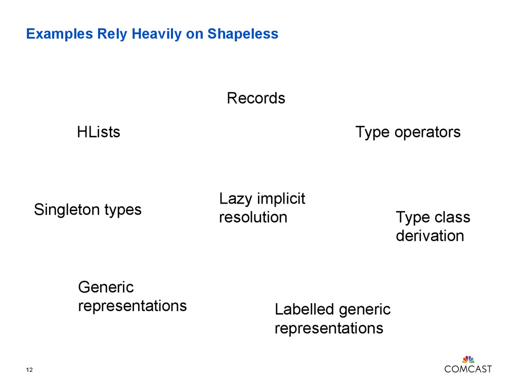 Examples Rely Heavily on Shapeless 12 HLists Re...