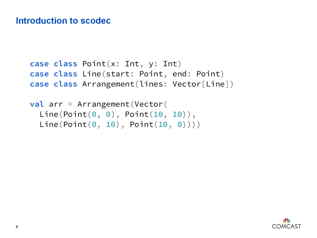 Introduction to scodec 6 case class Point(x: In...